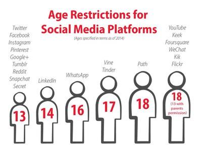 Social Media Ages